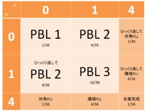 PBLprobability